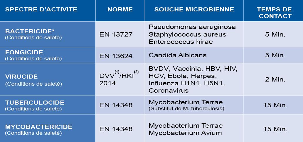 MEDABUR - Propriétés microbiologiques