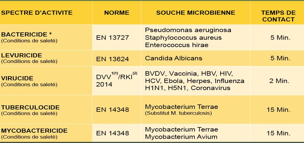 MEDAPRINT - Microbiological efficacy