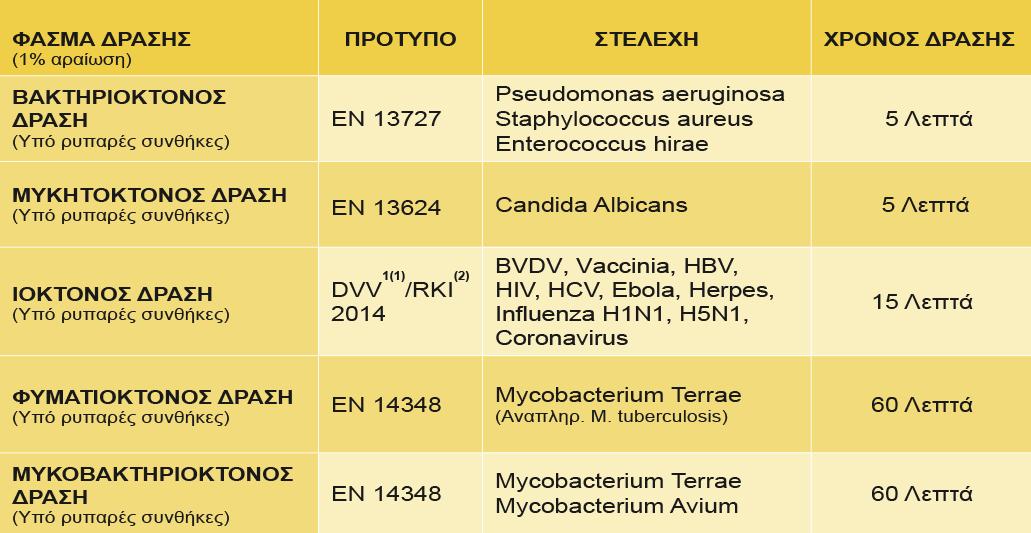 MEDAPRINT - Απολυμαντικές Ιδιότητες