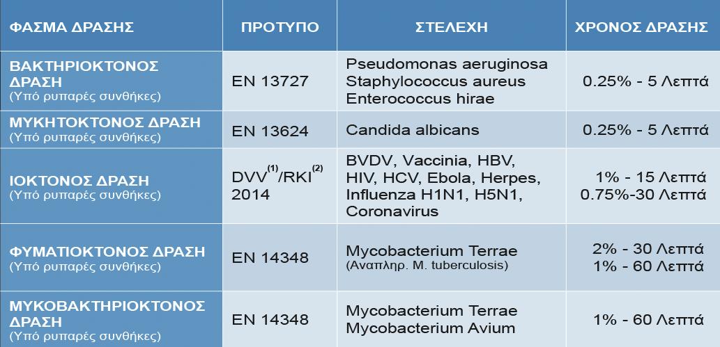 MEDAPROTECT - Απολυμαντικές Ιδιότητες