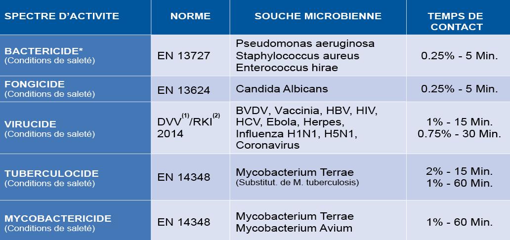 MEDAPROTECT - Propriétés microbiologiques