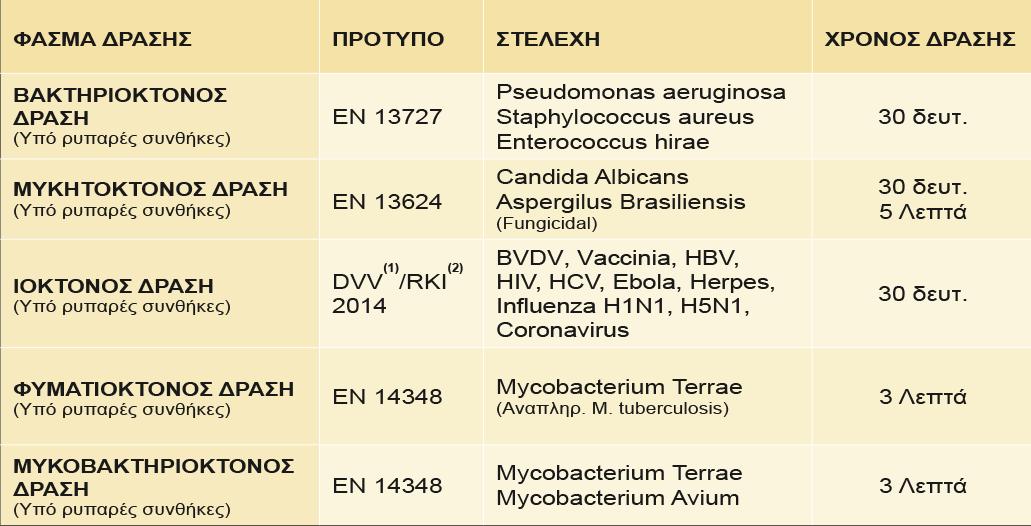 MEDASEPT 100 - Απολυμαντικές Ιδιότητες