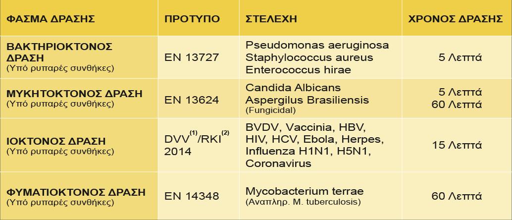 MEDASPIR - Απολυμαντικές Ιδιότητες
