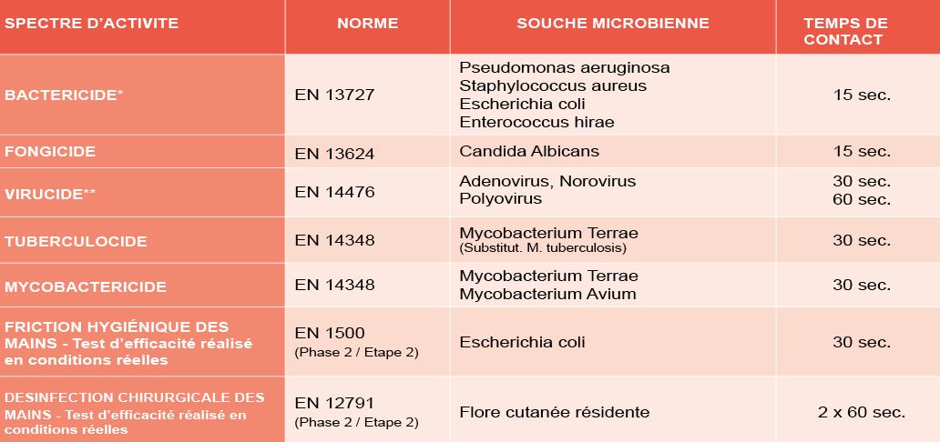 NOSODERM GEL 80 - Propriétés microbiologiques