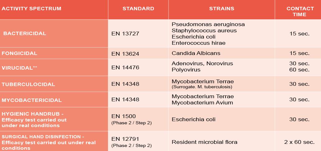 NOSODERM-GEL-80-microbiological-properties