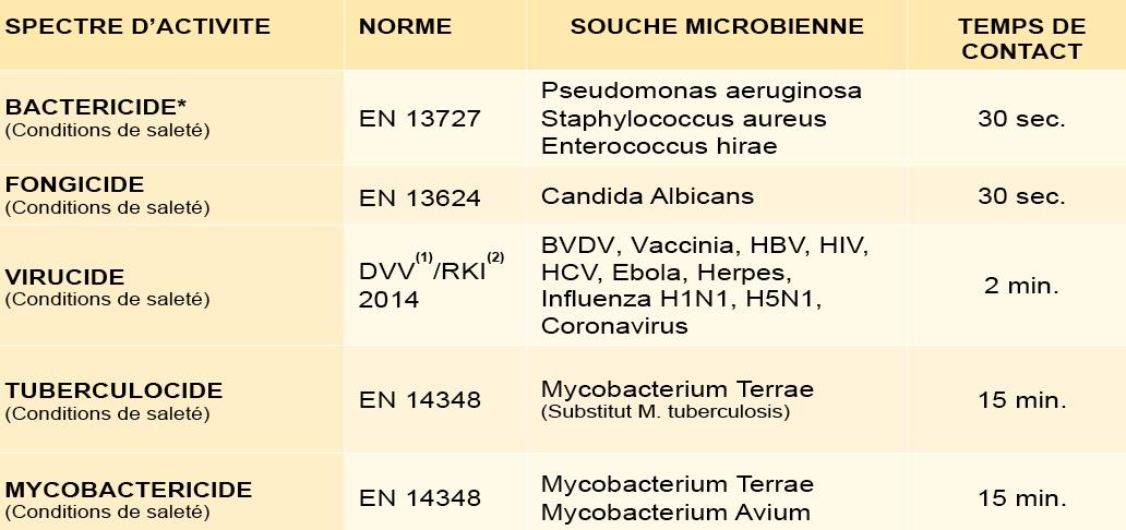 NOSOFAST TB - Propriétés microbiologiques